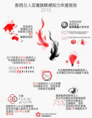 调查:新西兰人对华裔好感度低 日本人最受欢迎
