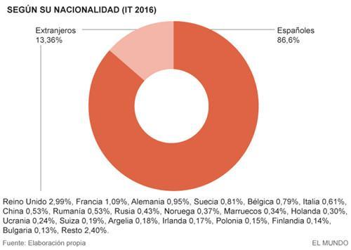 2015外国人在西班牙购房踊跃 华人买走近2000套
