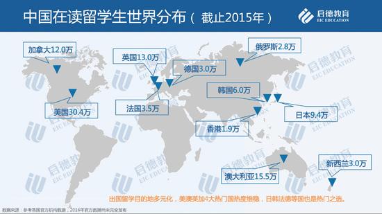 留学市场2016年盘点与2017年趋势预测